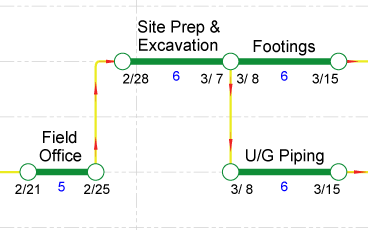 showing the detail of a schedule network fragment