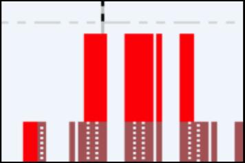 resource histogram