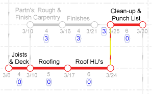 animated image of real time schedule network update