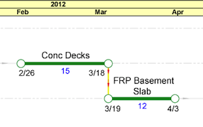 easily visualize the critical path with colors and/or opacity