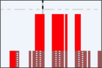 resource histogram
