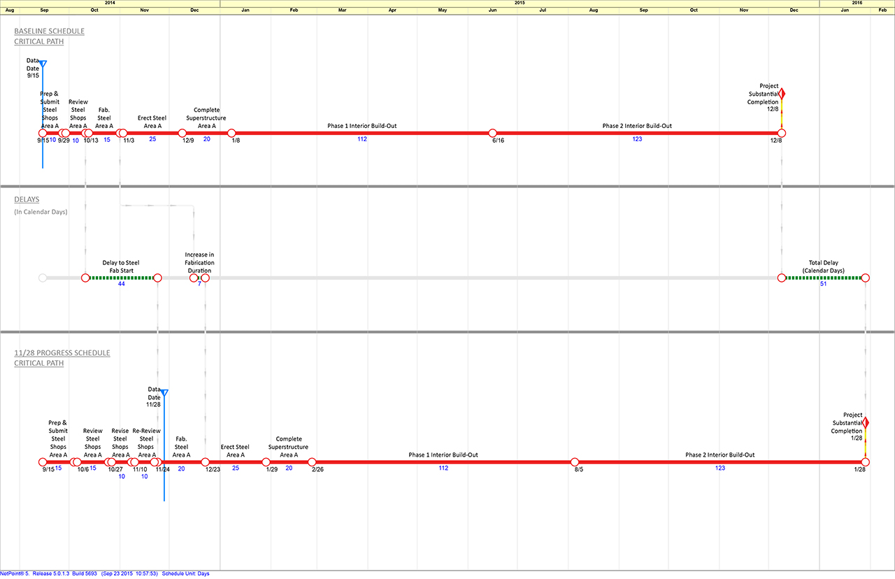 Schedule Delay