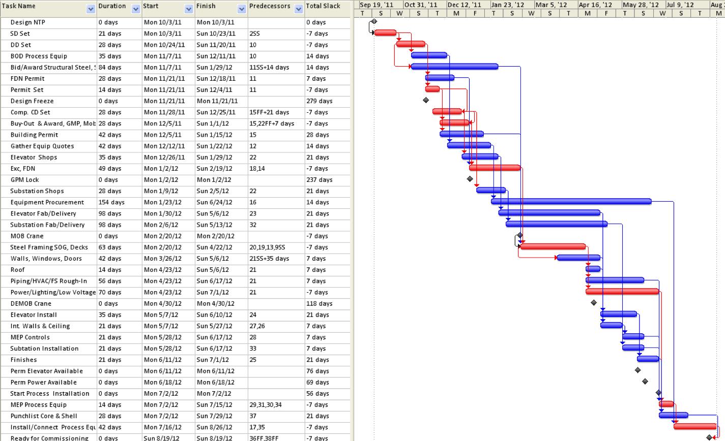 Primavera P6 Gantt Chart